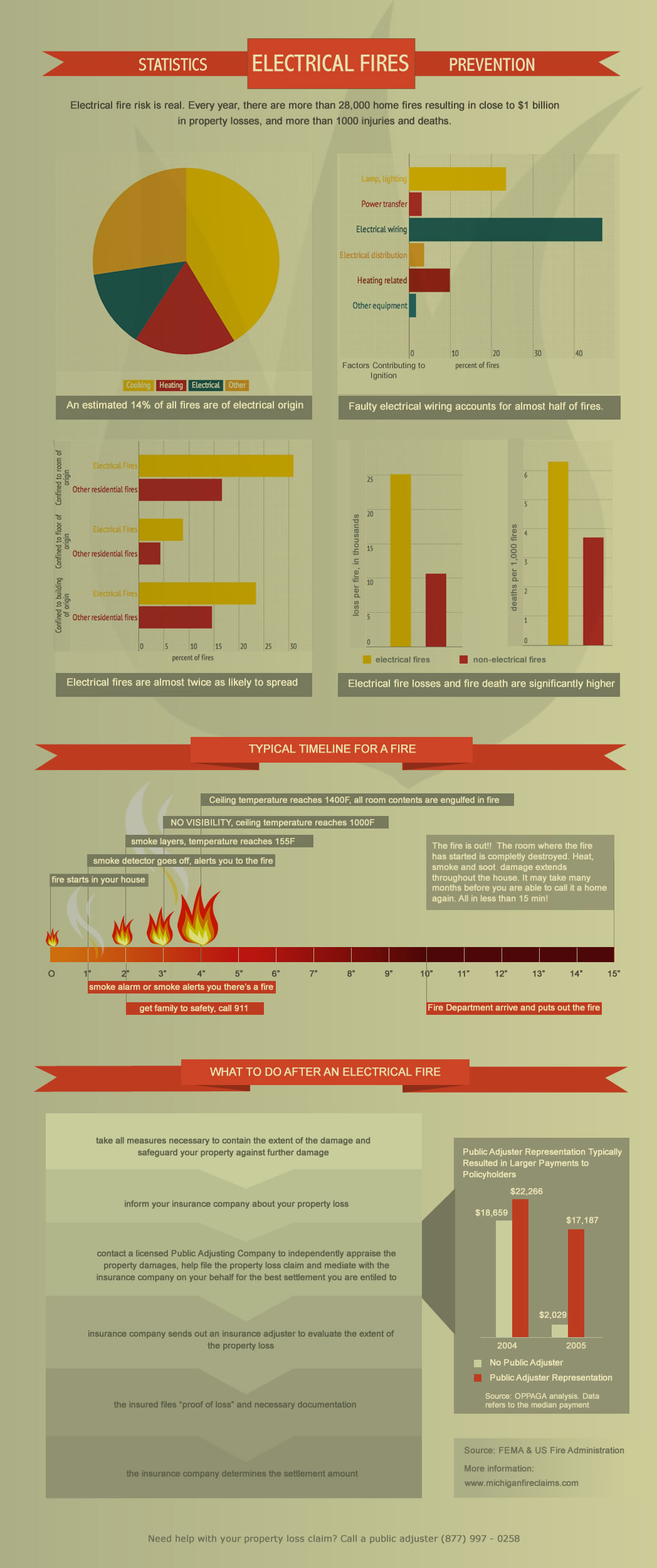 Michigan Public Adjuster   electrical fires infographic